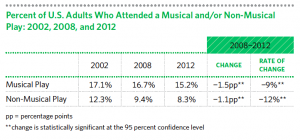From the National Endowment for the Arts report